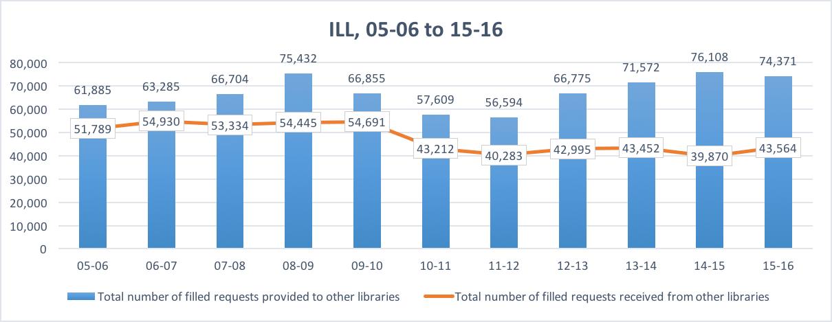 Interlibrary Loan thru 2016