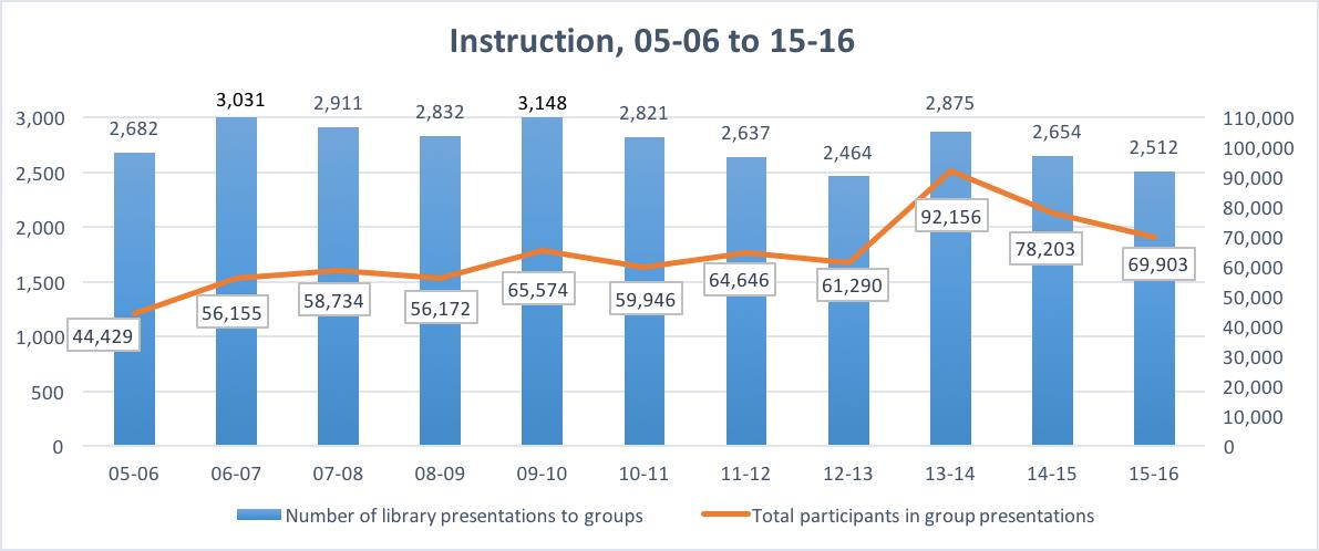 Instruction statustics through 2016