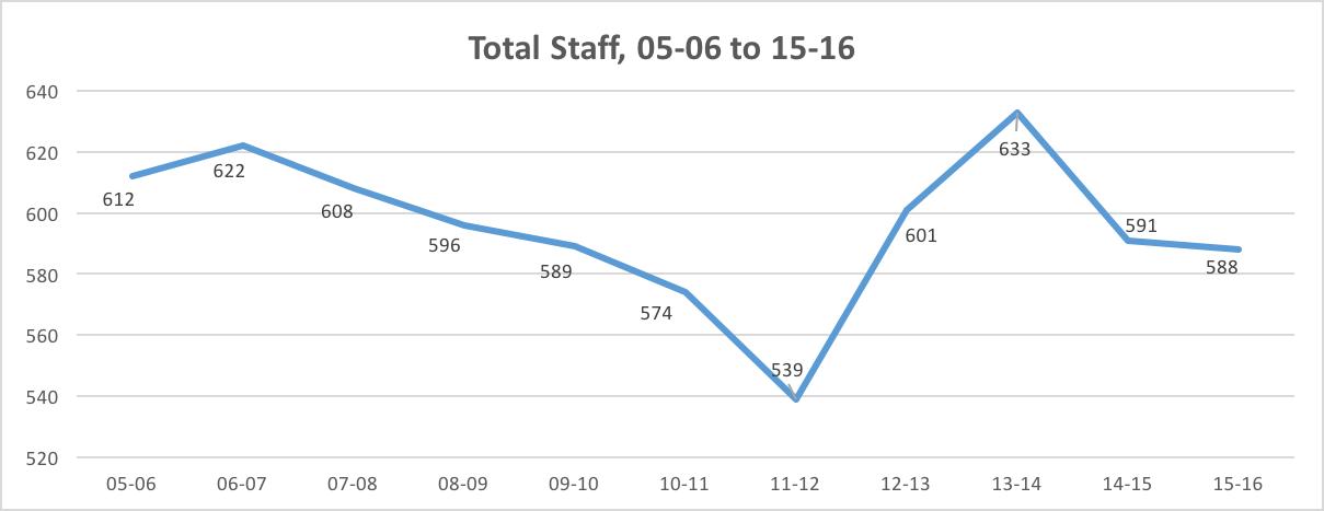 Staff thru 2016